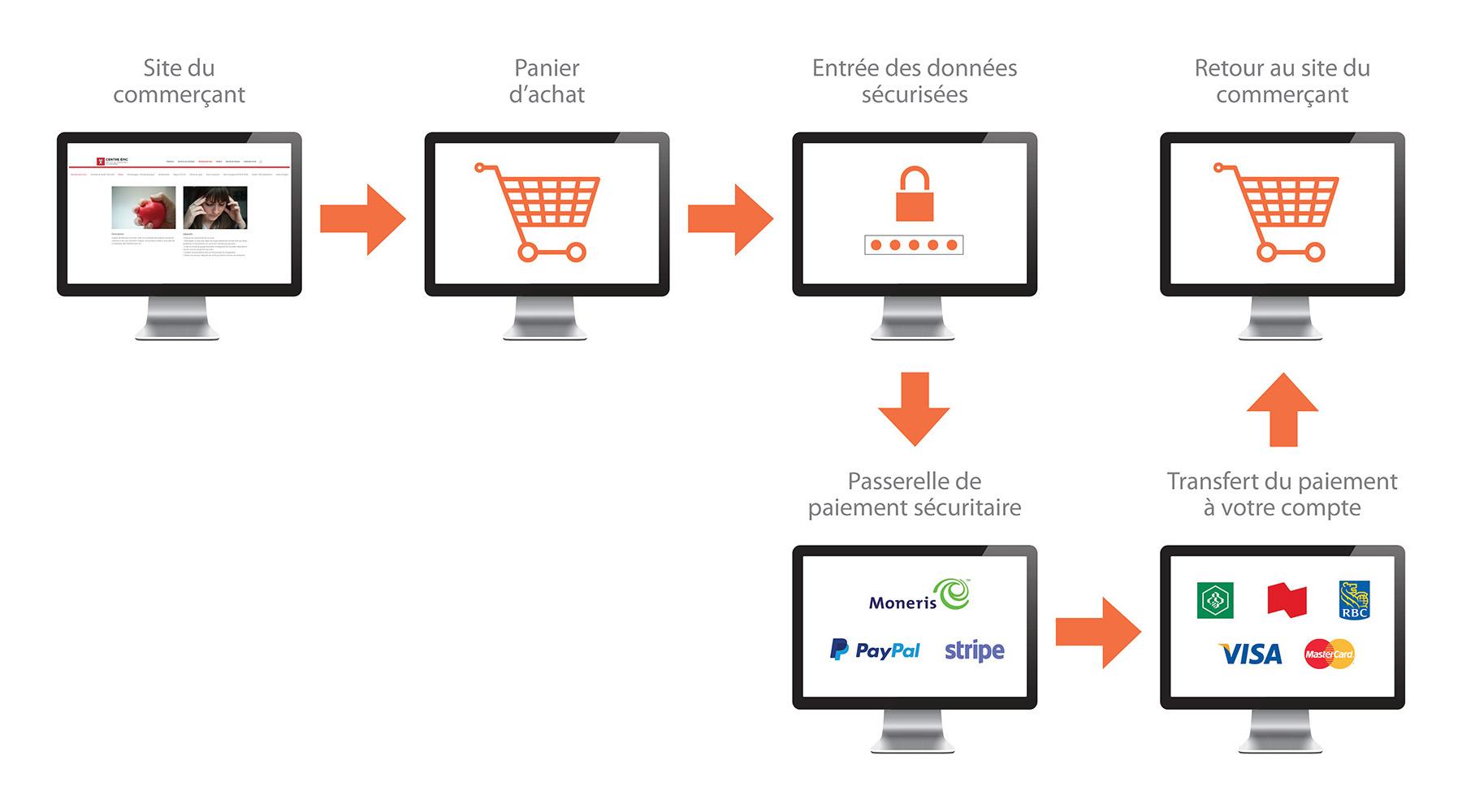 Vendre en ligne c est facile poire id e - Vente brocante en ligne ...