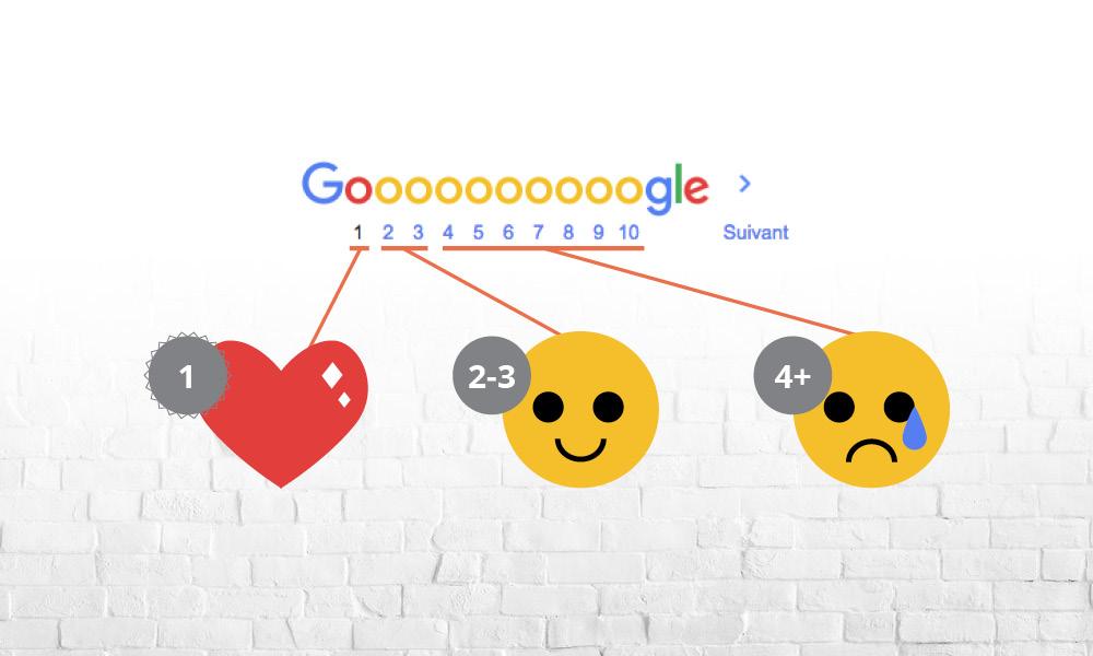 Votre rang dans les résultats de recherche de Google