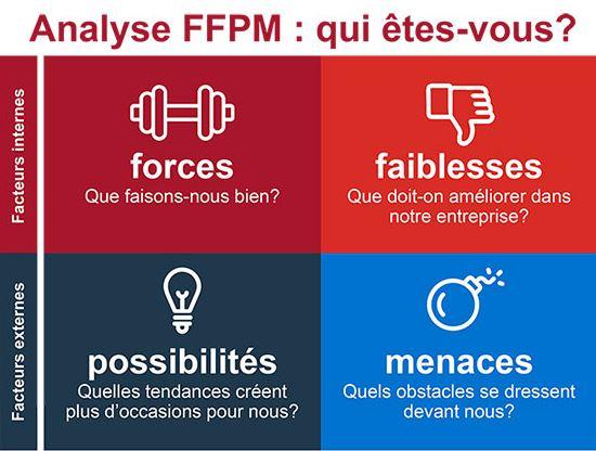 SWOT FFPM image